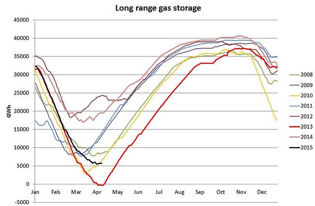 UK long range gas storage