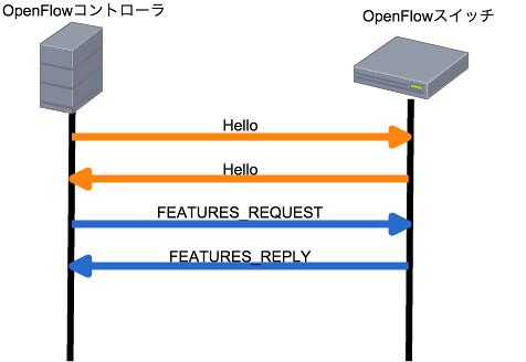 OpenFlowコントローラとOpenFlowスイッチ間のコネクション確立