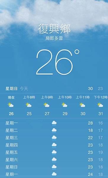 羅浮紅橋早上溫度