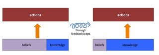 through feedback loops | by Beth77