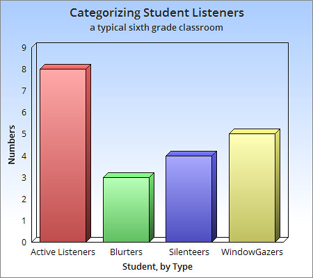 A Class of Listeners