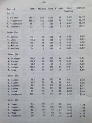 CRGS Cricket - Bowling Averages 1982