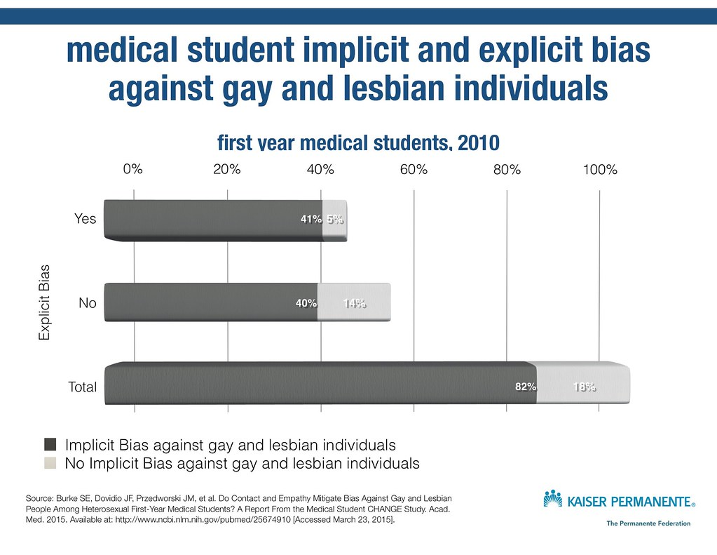 Explicit and implicit attitudes among medical students 54443