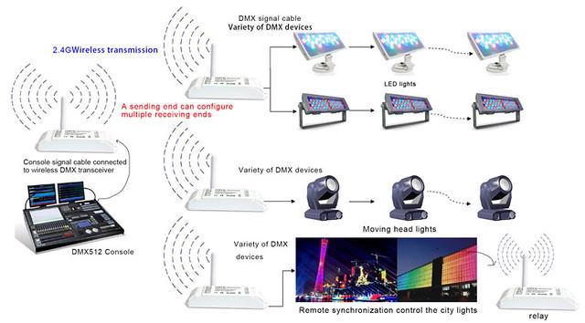2.4GHz_Wireless_DMX_512_TransmitterReceiver_DC5V-DC24V_Application