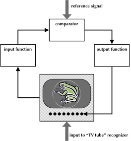 TV-tube-active-analysis