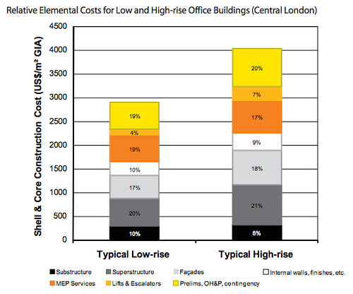 Elements of higher cost for high-rises