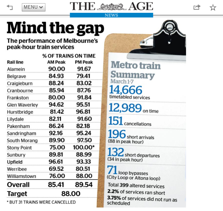 The Age: Metro disruptions