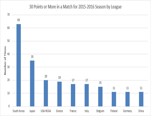 30-points-or-more-15-16-league-500