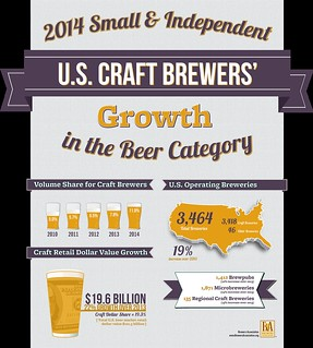 Craft beer growth in 2014 (Brewers Association) (02)