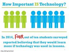 Slide_HowImportantISTechnology