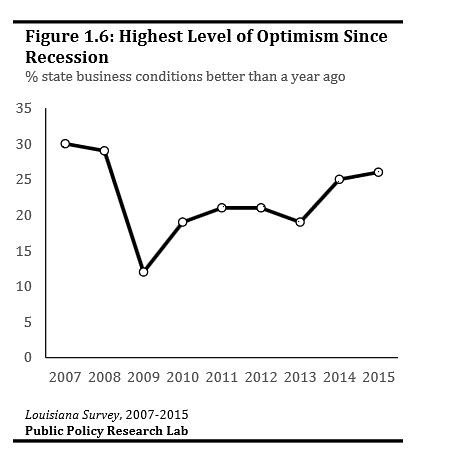 Business Optimism