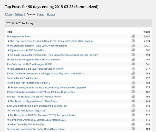 Top Blog Posts, Last 3 Months - Main Blog