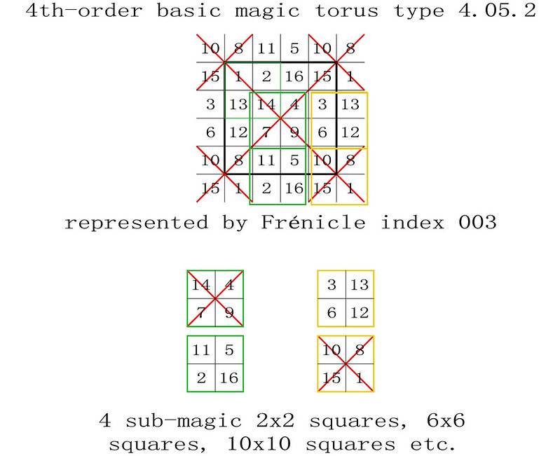 order 4 sub-magic 2x2 squares basic magic torus type T4.05.2 now T4.05.3.1