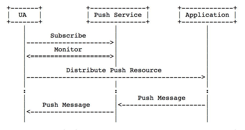 Web Push Protocol