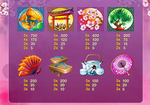 free Geisha Story Mobile slot payout