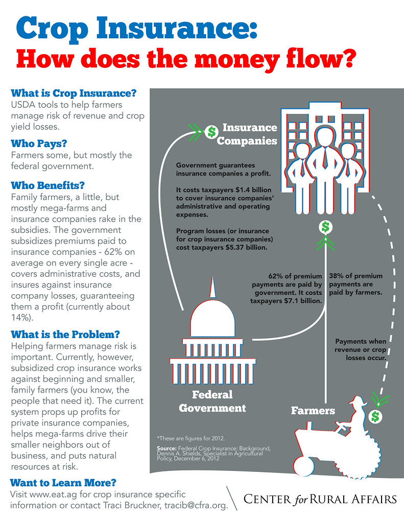 Crop Insurance: How does the money flow?