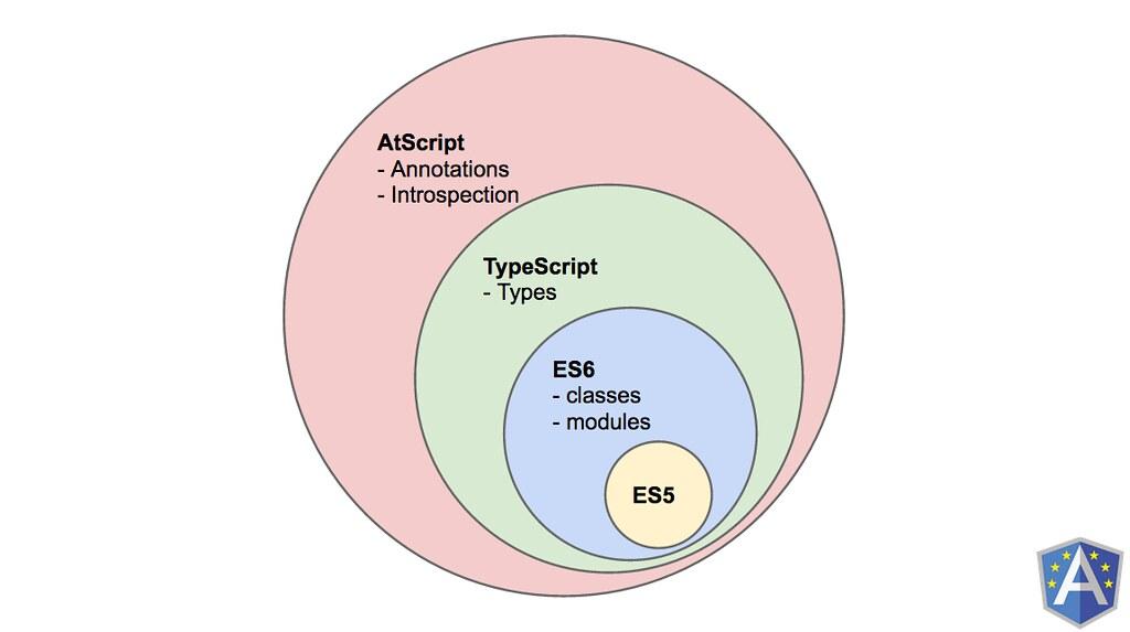 AtScript