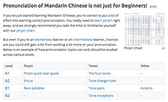 Chinese Pronunciation Wiki Screen Shot
