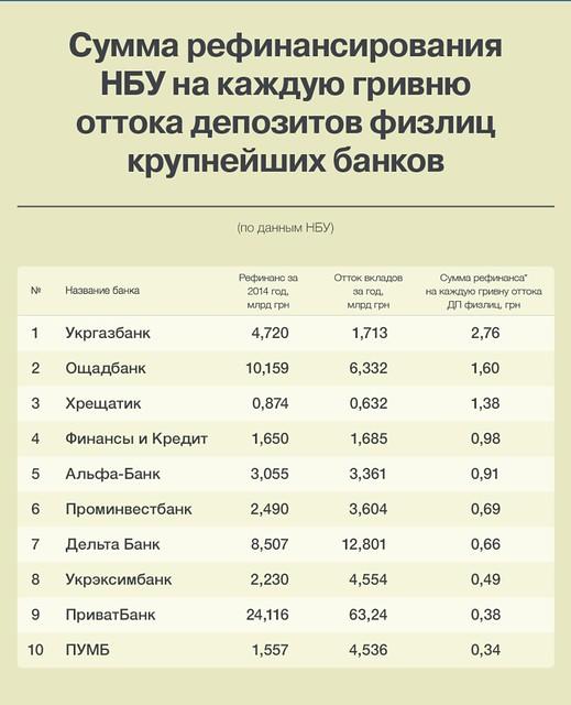 В Україні опубліковано рейтинг банків закількістю отриманого рефінансування