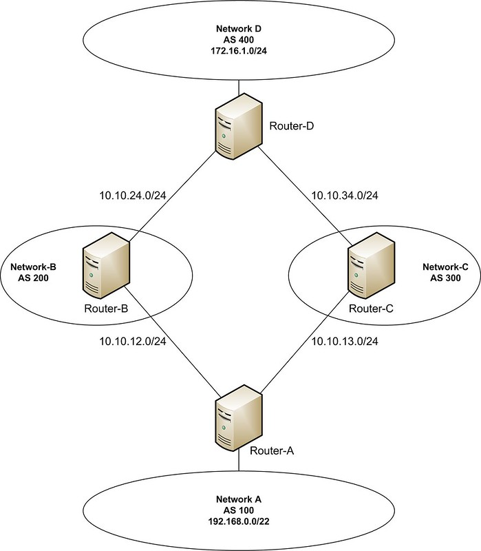 How to perform BGP traffic engineering using Quagga on Linux