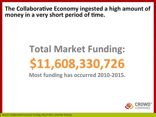 Total: Collaborative Economy Funding, March 2015