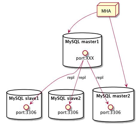 00_mha_master_slave_relationships1