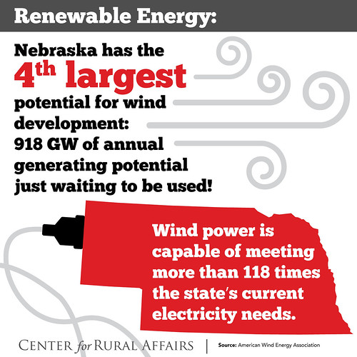 Nebraska has the 4th largest potential for wind development!