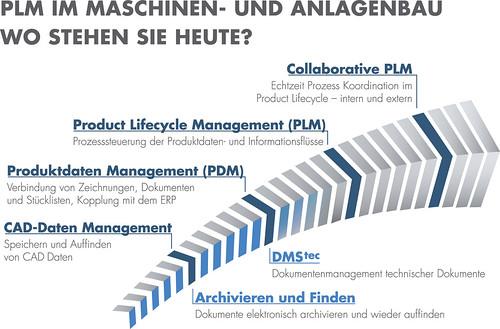 RZ_Grafik_PLM_Entwicklungsschritt_CS4 Kopie_Abb. PROCAD