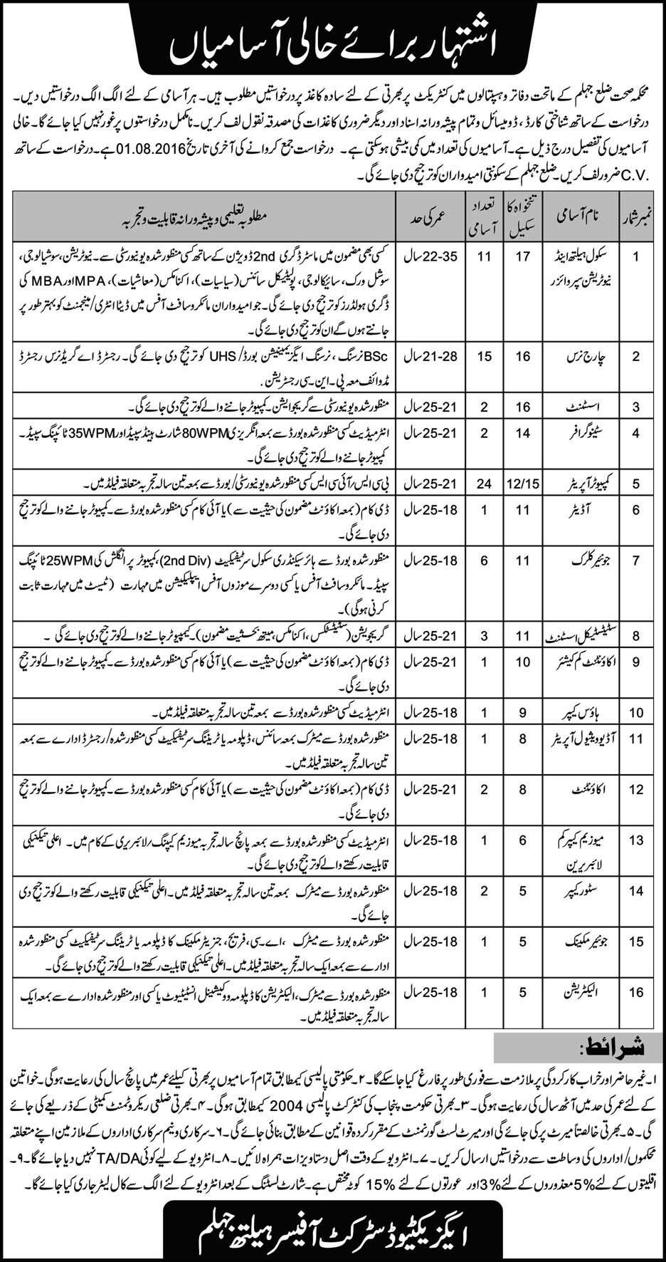 Health Department District Jehlum Jobs 2016