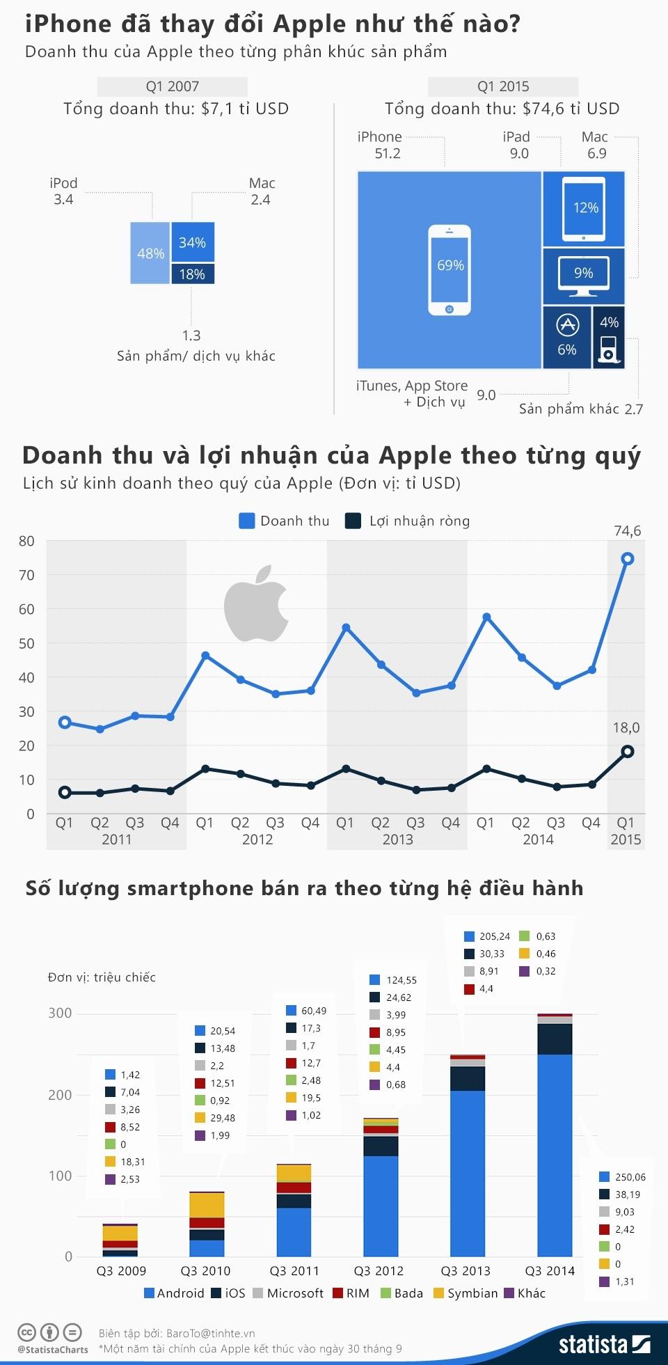 Infographic - iPhone đã thay đổi Apple như thế nào?