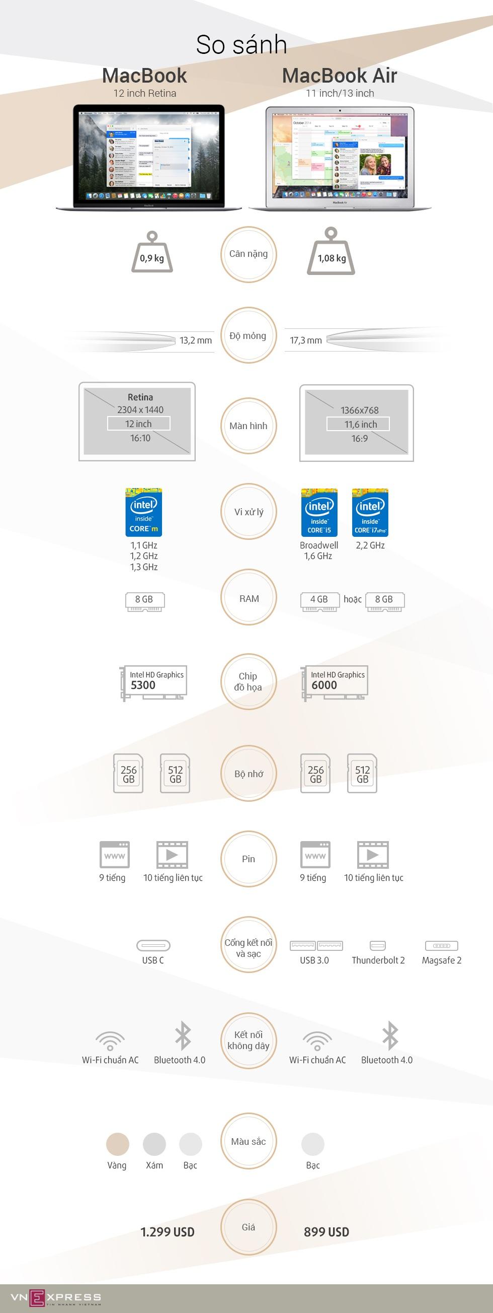 Infographic - So Sánh MacBook và MacBook Air