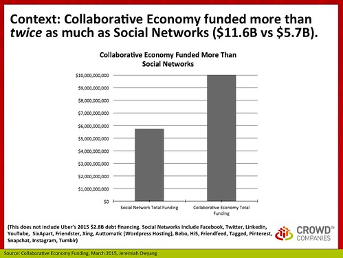 Context: Collaborative Economy Funding, March 2015