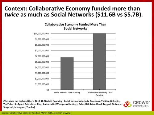Context: Collaborative Economy Funding, March 2015