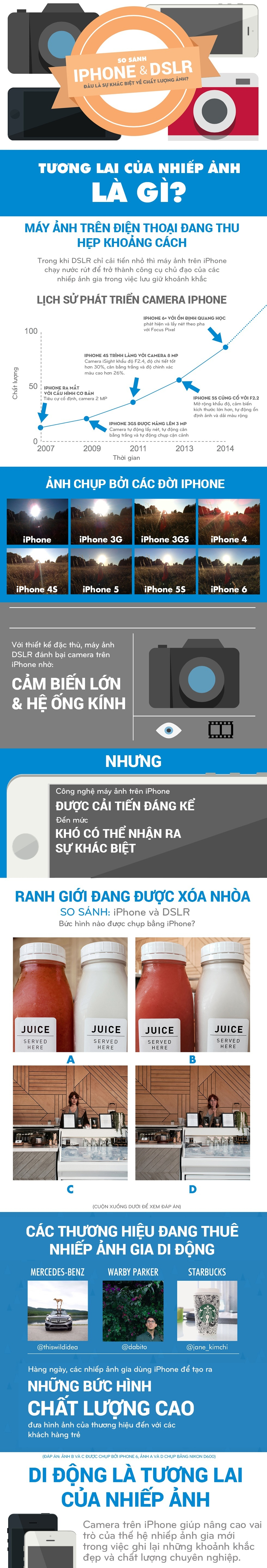 Infographic - So Sánh Camera iPhone và Máy ảnh DSLR