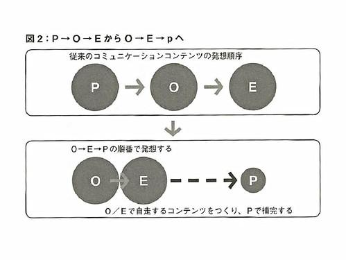 P→O→EからO→E→pへ