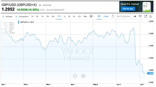 finance.yahoo.com chart