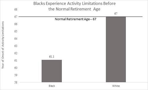 Black Disparity in Retirement Age