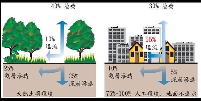 增加綠覆率有助雨水回收。圖片由peterman167提供