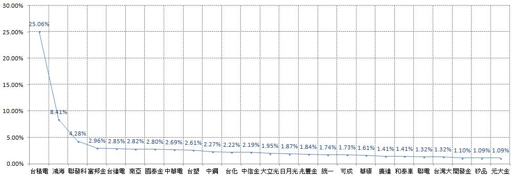 臺灣 50 指數成分股,根據權重排列的前 25 檔。
