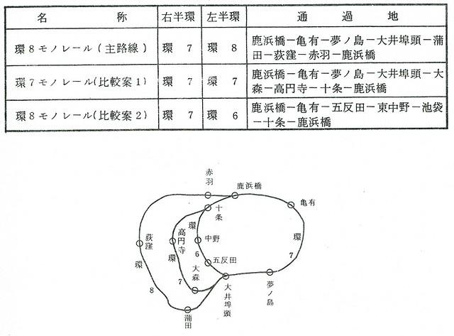都営モノレール計画(環6、環7、環8)3
