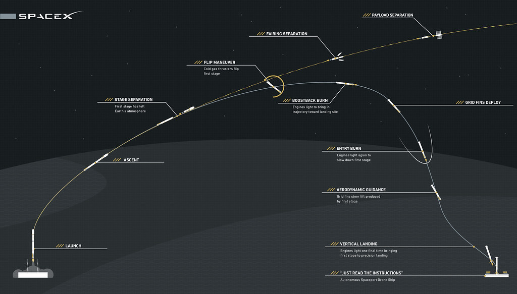 Falcon 9 First Stage Reusability Graphic