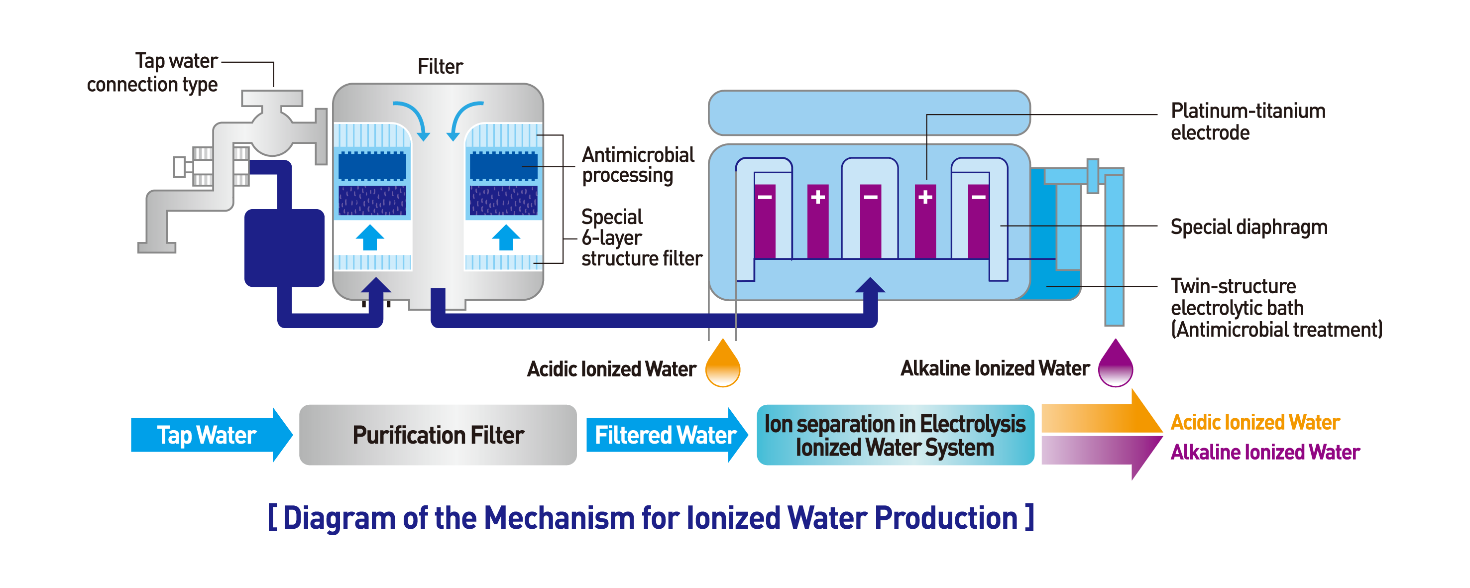 alkal life 7000sl™ water ionizer Waterfront Diagram