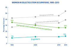 Women in STEM Occupations [REPORT]