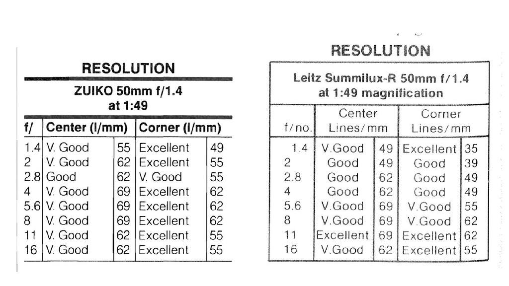 Zuiko OM 1.4/50 vs Leitz Summilux R 1.4/50
