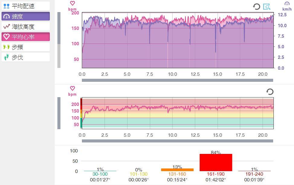 台北星光馬拉松-心率表現