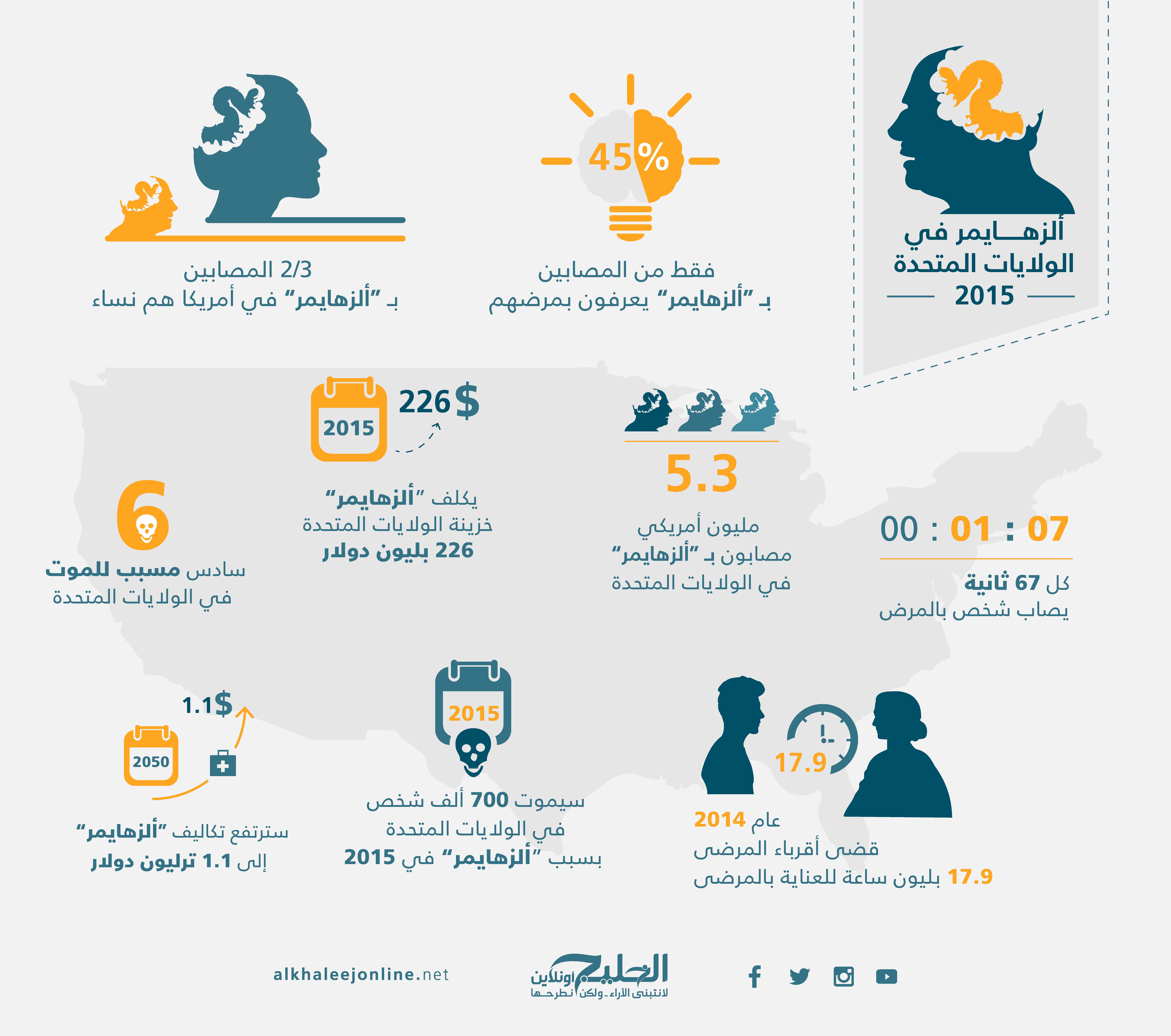 Alzheimer Infographic