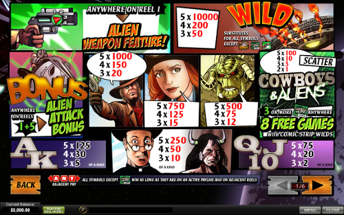 free Cowboys and Aliens slot payout
