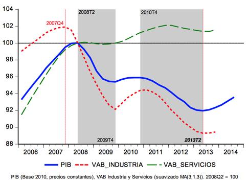 15d29 La Crisis Financiera Global y la doble recesión en España