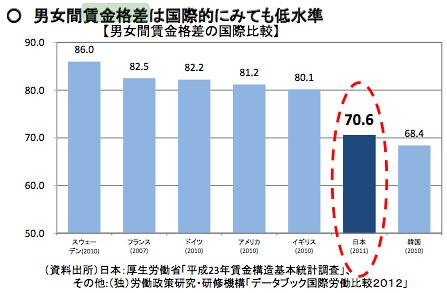 男女賃金格差は国際的にみても低水準 (男女間賃金格差の国際比較)