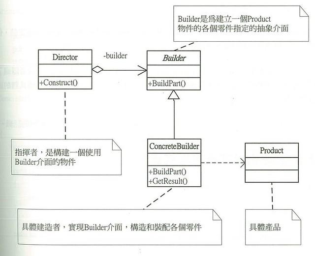 [DP] 建造者模式-2